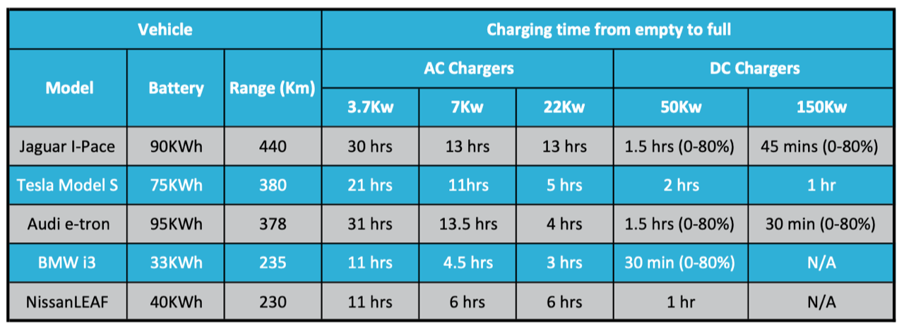 Charging Table Guideline